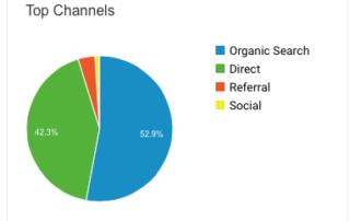Information Google Analytics Will Tell Your Company